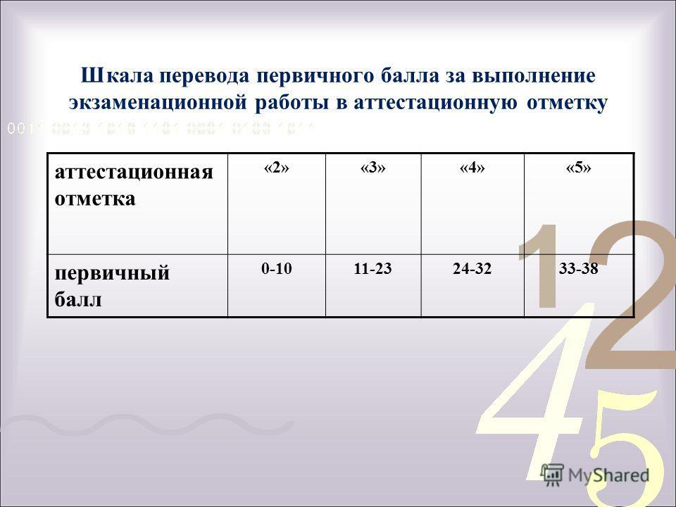 Шкала перевода первичного балла за выполнение экзаменационной работы в аттестационную отметку аттестационная отметка «2»«3»«4»«5» первичный балл 0-1011-2324-3233-38
