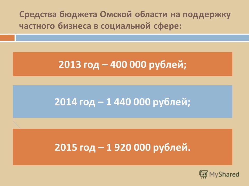 Средства бюджета Омской области на поддержку частного бизнеса в социальной сфере : 2013 год – 400 000 рублей ; 2015 год – 1 920 000 рублей. 2014 год – 1 440 000 рублей ;