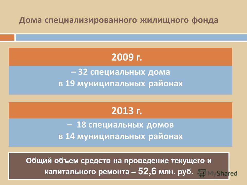 2009 г. – 32 специальных дома в 19 муниципальных районах 2013 г. – 18 специальных домов в 14 муниципальных районах Дома специализированного жилищного фонда Общий объем средств на проведение текущего и капитального ремонта – 52,6 млн. руб.