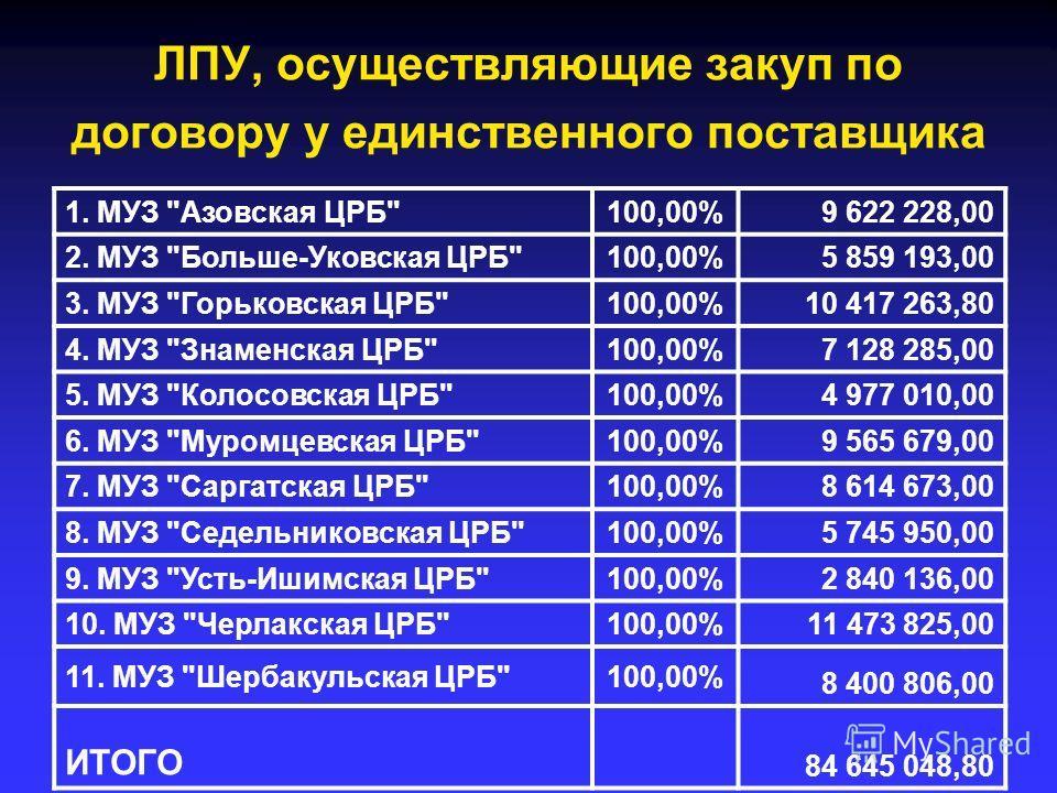 ЛПУ, осуществляющие закуп по договору у единственного поставщика 1. МУЗ