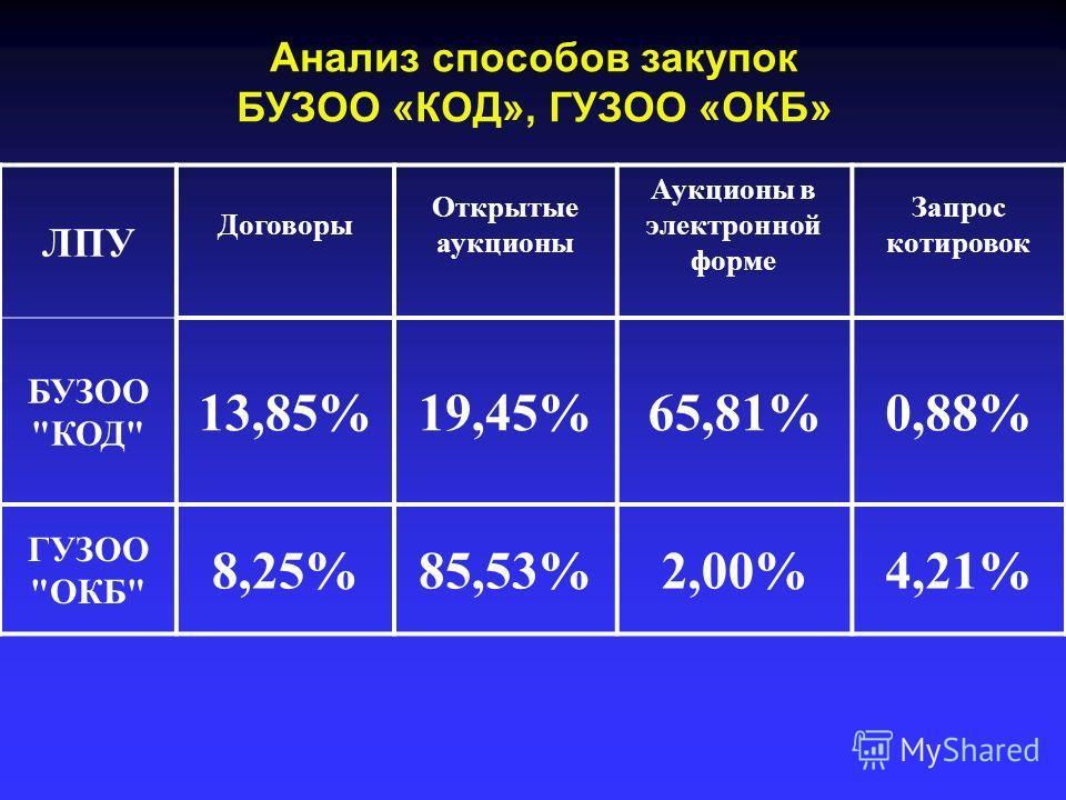 Анализ способов закупок БУЗОО «КОД», ГУЗОО «ОКБ» ЛПУ Договоры Открытые аукционы Аукционы в электронной форме Запрос котировок БУЗОО КОД 13,85%19,45%65,81%0,88% ГУЗОО ОКБ 8,25%85,53%2,00%4,21%
