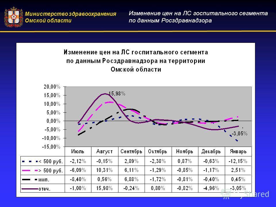 Министерство здравоохранения Омской области Изменение цен на ЛС госпитального сегмента по данным Росздравнадзора