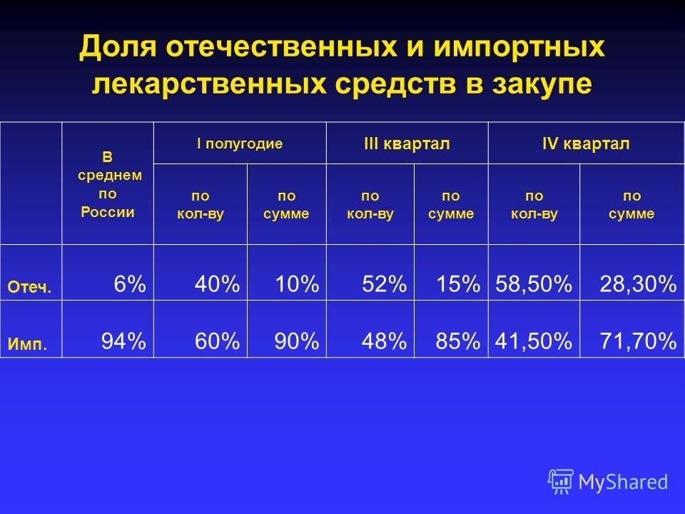 Доля отечественных и импортных лекарственных средств в закупе В среднем по России I полугодие III кварталIV квартал по кол-ву по сумме по кол-ву по сумме по кол-ву по сумме Отеч. 6%40%10%52%15%58,50%28,30% Имп. 94%60%90%48%85%41,50%71,70%