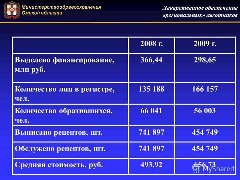 Лекарственное обеспечение «региональных» льготников Министерство здравоохранения Омской области 2008 г.2009 г. Выделено финансирование, млн руб. 366,44298,65 Количество лиц в регистре, чел. 135 188166 157 Количество обратившихся, чел. 66 04156 003 Вы