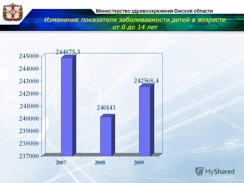 Министерство здравоохранения Омской области Изменение показателя заболеваемости детей в возрасте от 0 до 14 лет