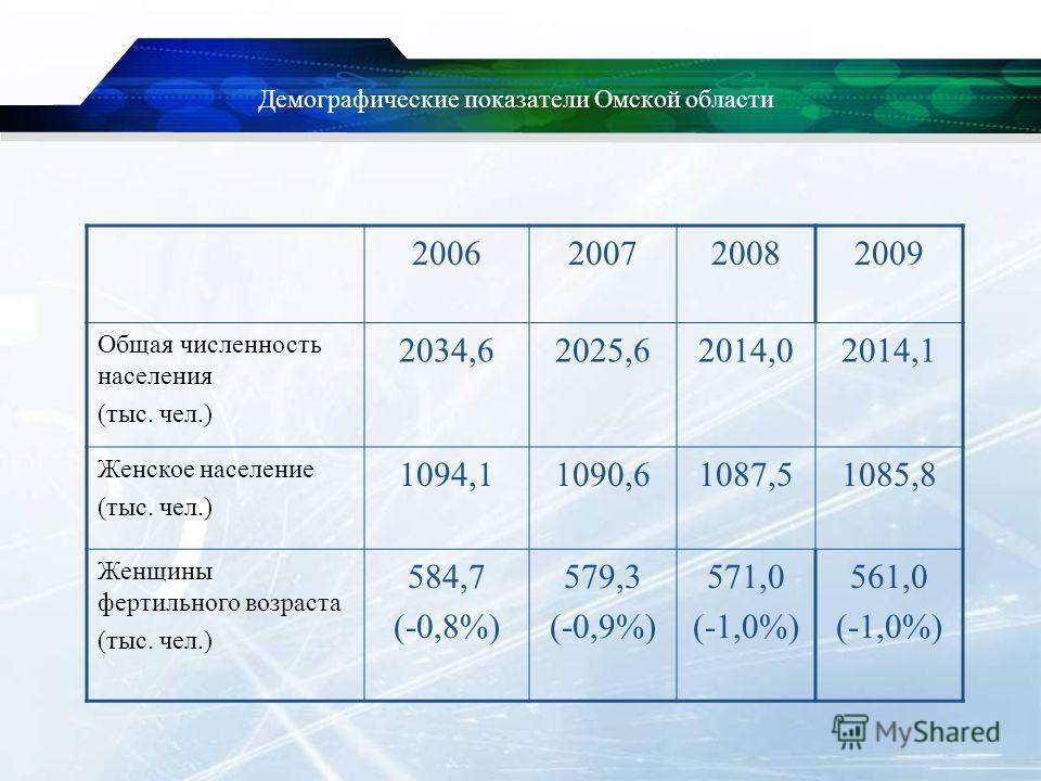 Демографические показатели Омской области 2006200720082009 Общая численность населения (тыс. чел.) 2034,62025,62014,02014,1 Женское население (тыс. чел.) 1094,11090,61087,51085,8 Женщины фертильного возраста (тыс. чел.) 584,7 (-0,8%) 579,3 (-0,9%) 57