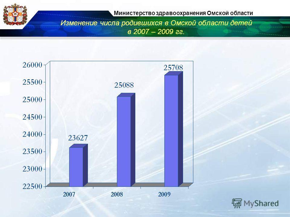 Изменение числа родившихся в Омской области детей в 2007 – 2009 гг. Министерство здравоохранения Омской области