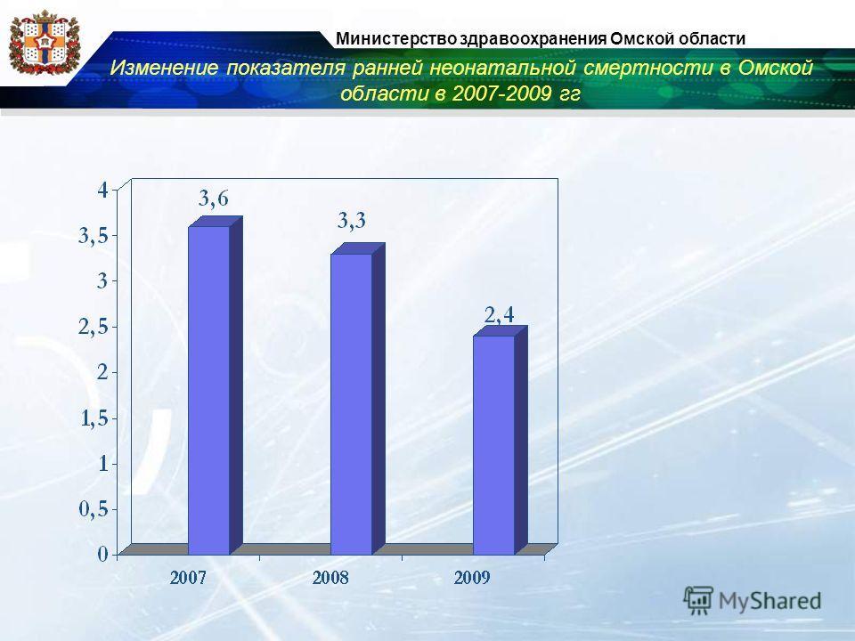 Изменение показателя ранней неонатальной смертности в Омской области в 2007-2009 гг Министерство здравоохранения Омской области