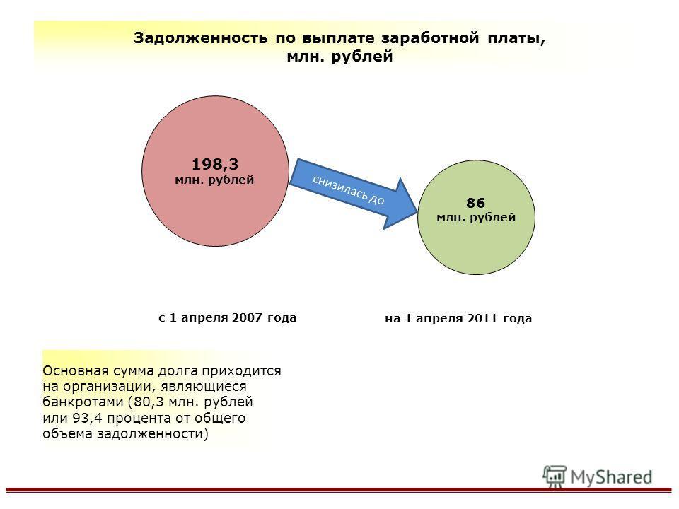 Задолженность по выплате заработной платы, млн. рублей Основная сумма долга приходится на организации, являющиеся банкротами (80,3 млн. рублей или 93,4 процента от общего объема задолженности) 198,3 млн. рублей 86 млн. рублей с 1 апреля 2007 года на