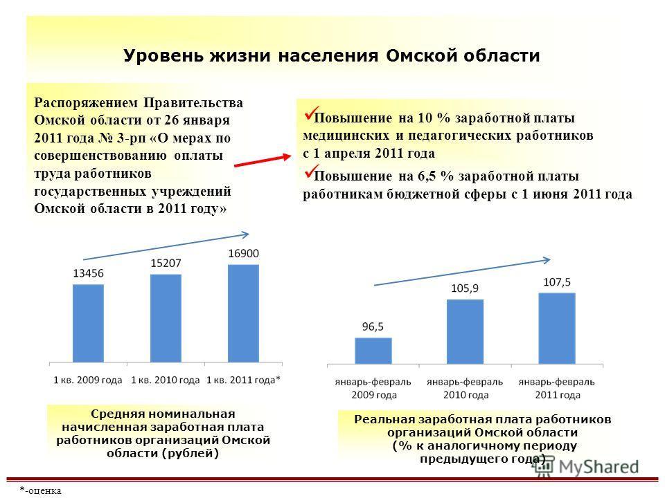 Повышение на 10 % заработной платы медицинских и педагогических работников с 1 апреля 2011 года Повышение на 6,5 % заработной платы работникам бюджетной сферы с 1 июня 2011 года Уровень жизни населения Омской области Распоряжением Правительства Омско