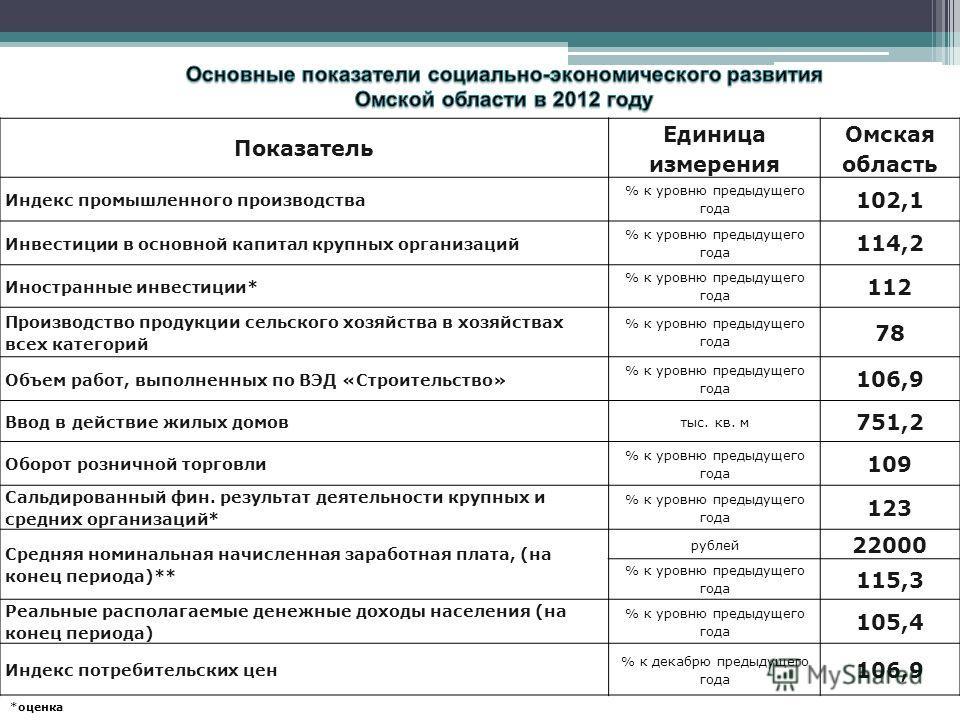 Показатель Единица измерения Омская область Индекс промышленного производства % к уровню предыдущего года 102,1 Инвестиции в основной капитал крупных организаций % к уровню предыдущего года 114,2 Иностранные инвестиции* % к уровню предыдущего года 11