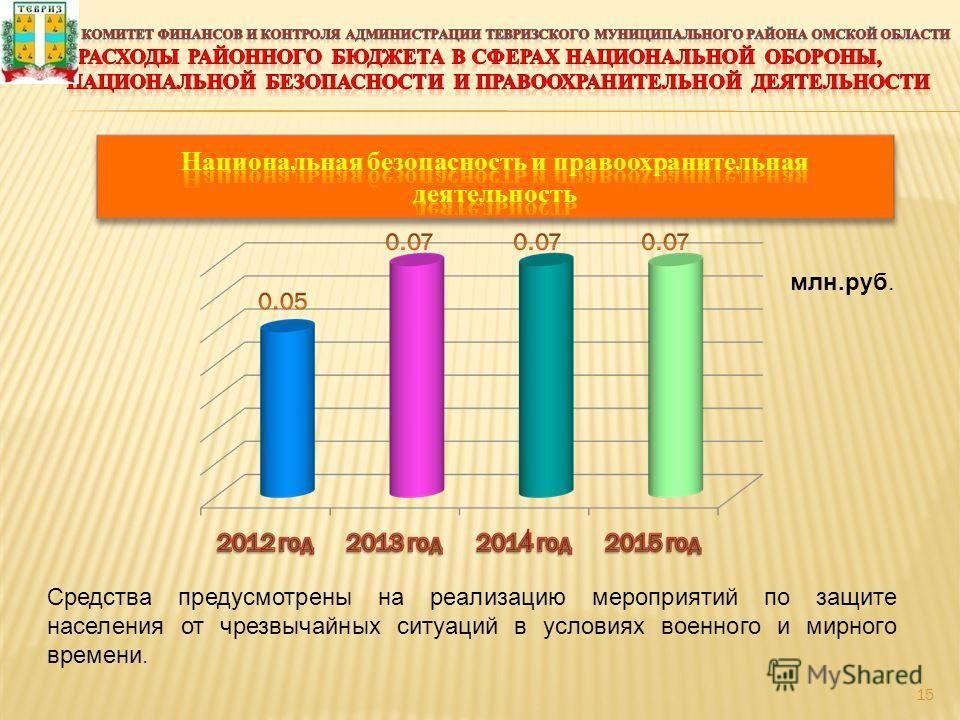 Средства предусмотрены на реализацию мероприятий по защите населения от чрезвычайных ситуаций в условиях военного и мирного времени. млн.руб. 15