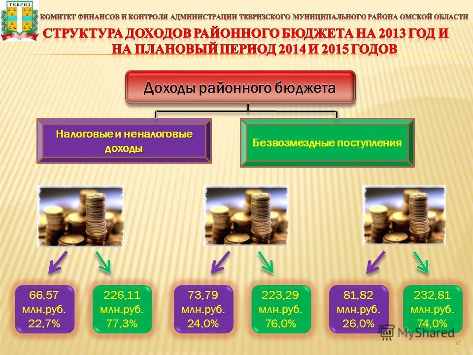 Доходы районного бюджета Налоговые и неналоговые доходы Безвозмездные поступления 66,57 млн.руб. 22,7% 226,11 млн.руб. 77,3% 223,29 млн.руб. 76,0% 81,82 млн.руб. 26,0% 232,81 млн.руб. 74,0% 73,79 млн.руб. 24,0% 8