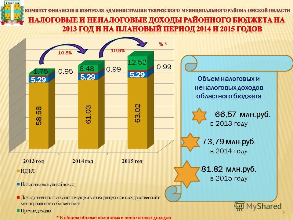 Объем налоговых и неналоговых доходов областного бюджета 66,57 млн.руб. в 2013 году 73,79 млн.руб. в 2014 году 81,82 млн.руб. в 2015 году 9