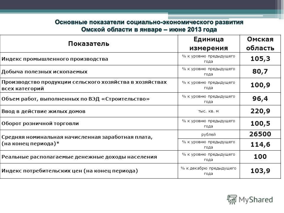 Показатель Единица измерения Омская область Индекс промышленного производства % к уровню предыдущего года 105,3 Добыча полезных ископаемых % к уровню предыдущего года 80,7 Производство продукции сельского хозяйства в хозяйствах всех категорий % к уро