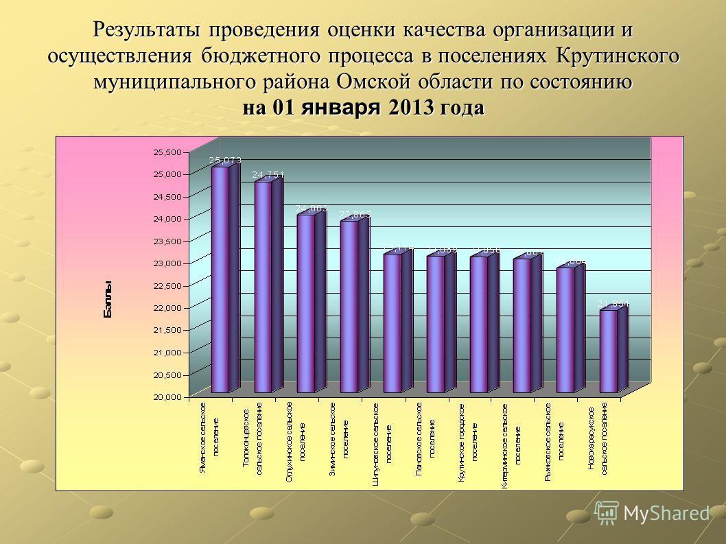 Результаты проведения оценки качества организации и осуществления бюджетного процесса в поселениях Крутинского муниципального района Омской области по состоянию на 01 января 2013 года