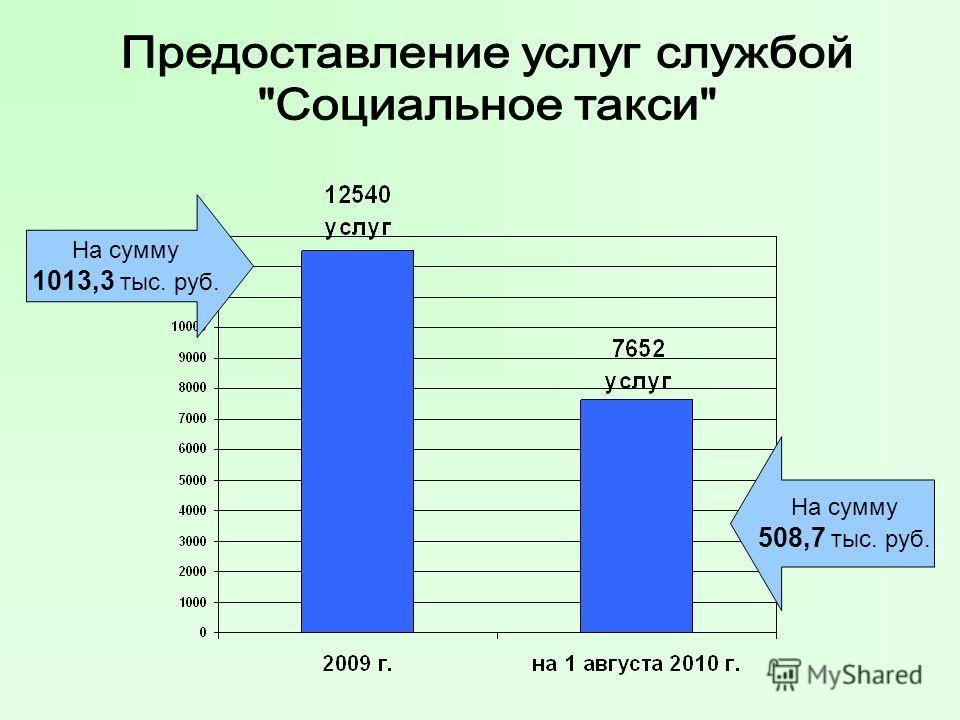 На сумму 1013,3 тыс. руб. На сумму 508,7 тыс. руб.