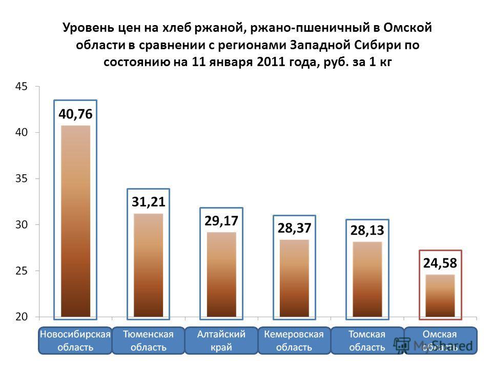 Уровень цен на хлеб ржаной, ржано-пшеничный в Омской области в сравнении с регионами Западной Сибири по состоянию на 11 января 2011 года, руб. за 1 кг