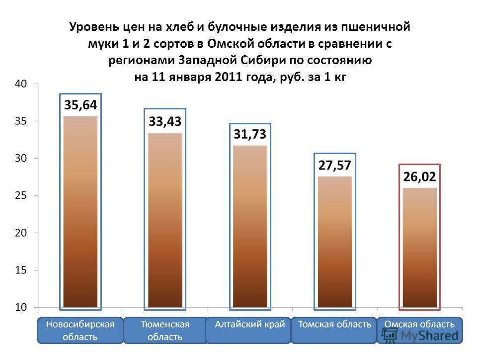 Уровень цен на хлеб и булочные изделия из пшеничной муки 1 и 2 сортов в Омской области в сравнении с регионами Западной Сибири по состоянию на 11 января 2011 года, руб. за 1 кг