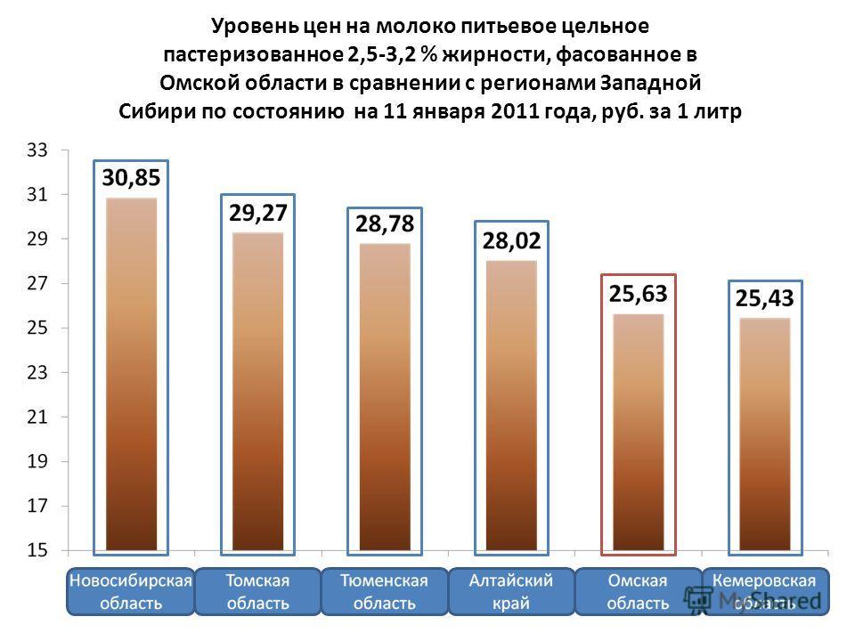 Уровень цен на молоко питьевое цельное пастеризованное 2,5-3,2 % жирности, фасованное в Омской области в сравнении с регионами Западной Сибири по состоянию на 11 января 2011 года, руб. за 1 литр