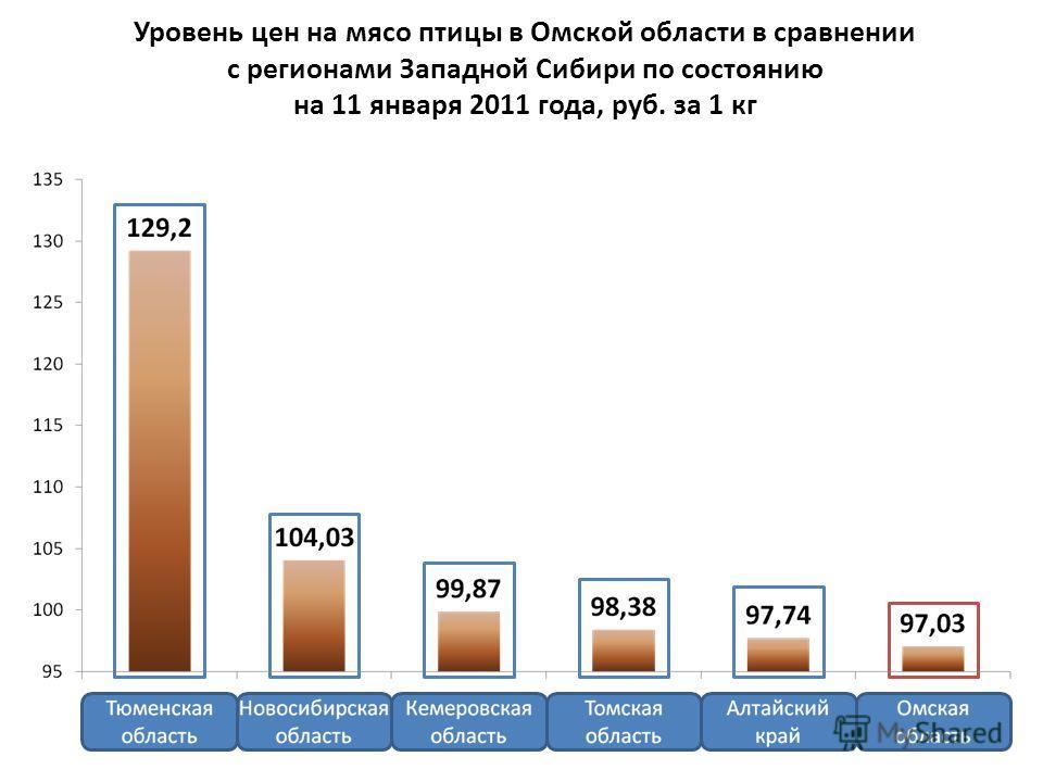 Уровень цен на мясо птицы в Омской области в сравнении с регионами Западной Сибири по состоянию на 11 января 2011 года, руб. за 1 кг