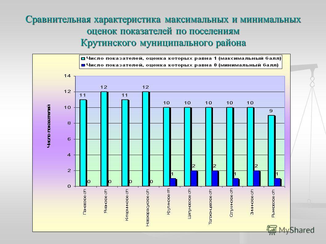 Сравнительная характеристика максимальных и минимальных оценок показателей по поселениям Крутинского муниципального района