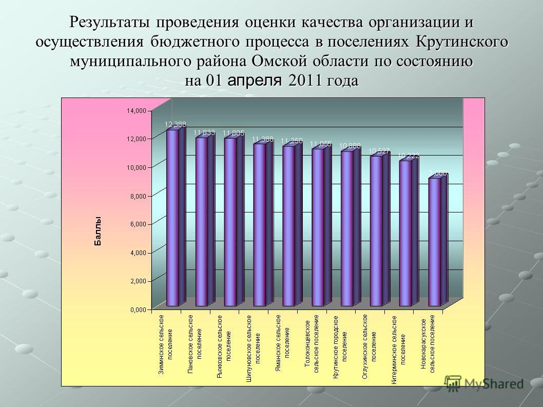 Результаты проведения оценки качества организации и осуществления бюджетного процесса в поселениях Крутинского муниципального района Омской области по состоянию на 01 апреля 2011 года