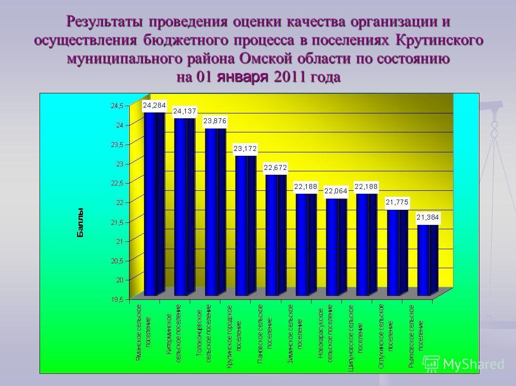 Результаты проведения оценки качества организации и осуществления бюджетного процесса в поселениях Крутинского муниципального района Омской области по состоянию на 01 января 2011 года