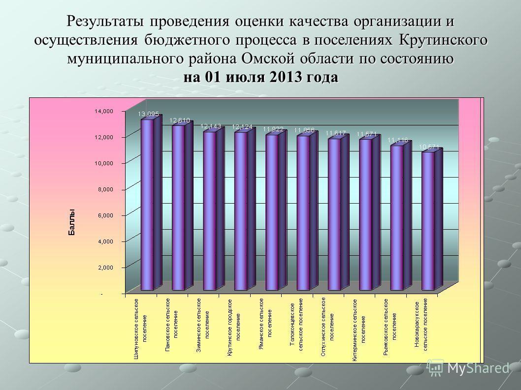Результаты проведения оценки качества организации и осуществления бюджетного процесса в поселениях Крутинского муниципального района Омской области по состоянию на 01 июля 2013 года