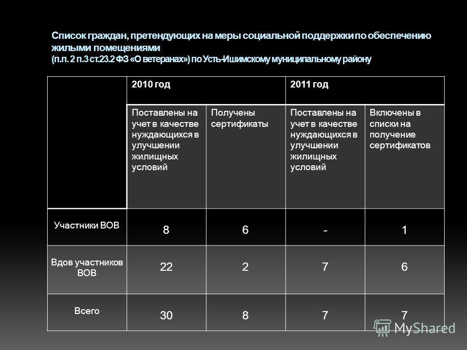 Список граждан, претендующих на меры социальной поддержки по обеспечению жилыми помещениями (п.п. 2 п.3 ст.23.2 ФЗ «О ветеранах») по Усть-Ишимскому муниципальному району 2010 год2011 год Поставлены на учет в качестве нуждающихся в улучшении жилищных
