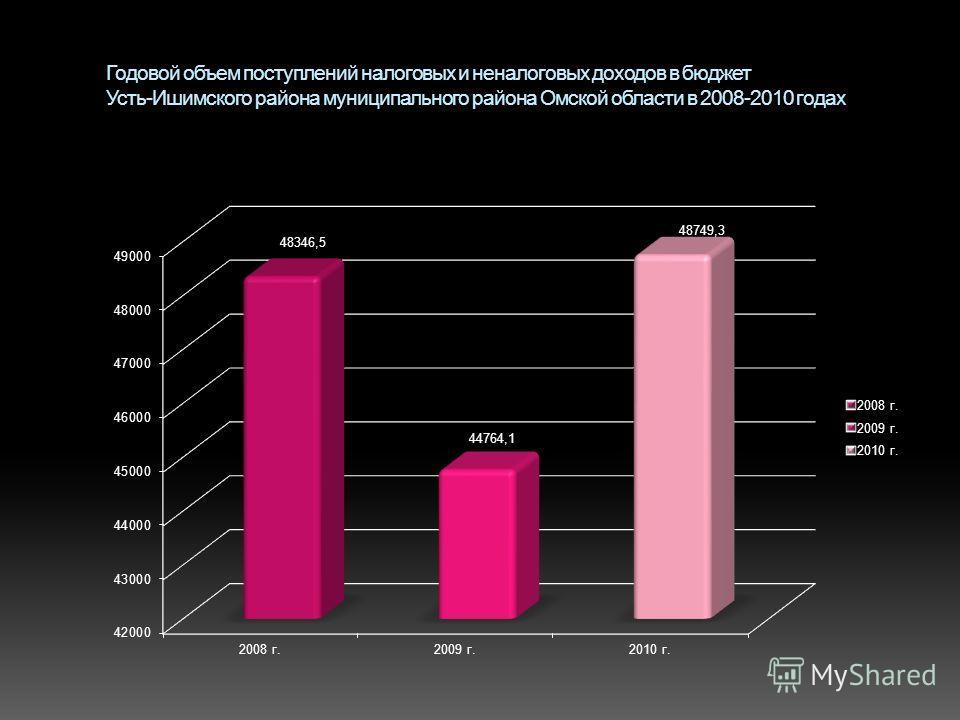 Годовой объем поступлений налоговых и неналоговых доходов в бюджет Усть-Ишимского района муниципального района Омской области в 2008-2010 годах