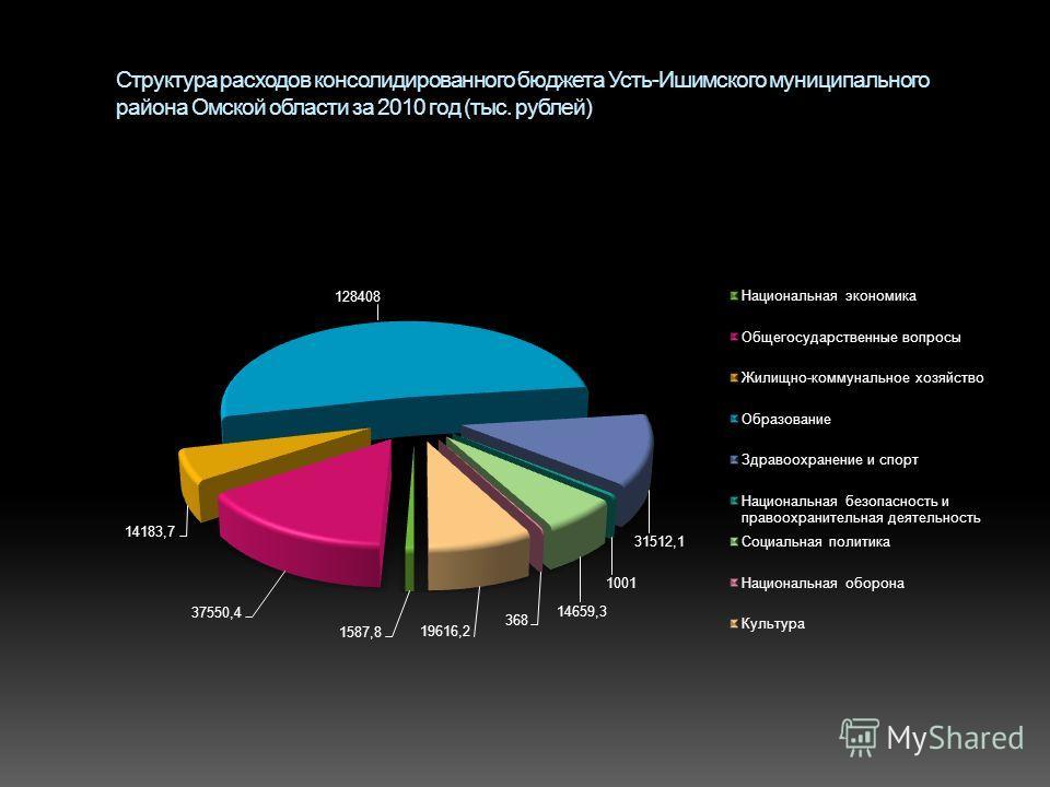 Структура расходов консолидированного бюджета Усть-Ишимского муниципального района Омской области за 2010 год (тыс. рублей)
