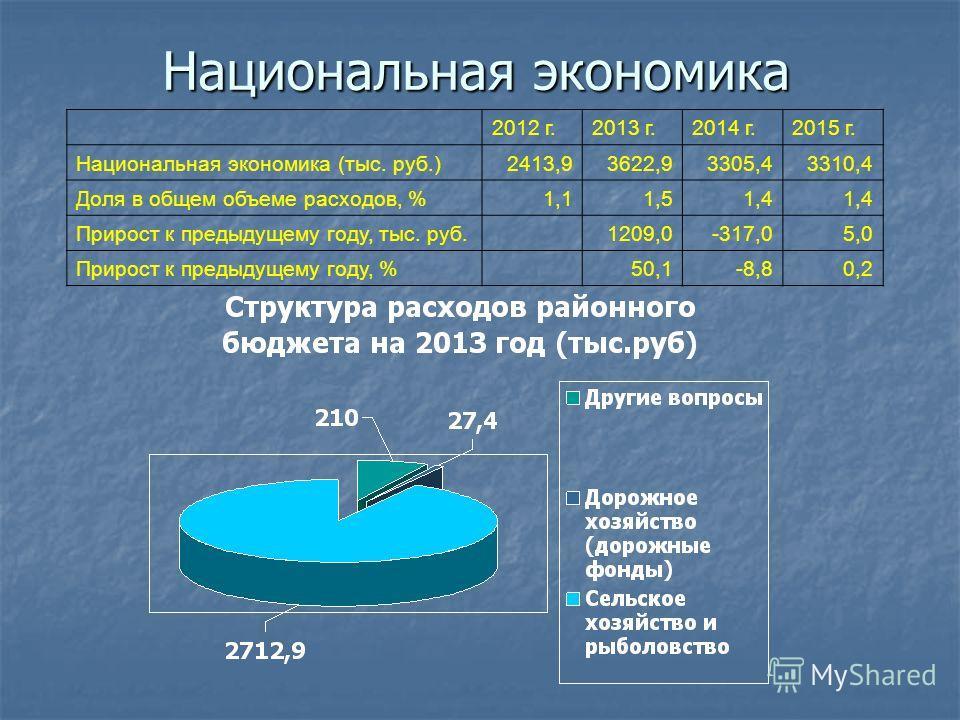Национальная экономика 2012 г.2013 г.2014 г.2015 г. Национальная экономика (тыс. руб.)2413,93622,93305,43310,4 Доля в общем объеме расходов, %1,11,51,4 Прирост к предыдущему году, тыс. руб. 1209,0-317,05,0 Прирост к предыдущему году, % 50,1-8,80,2