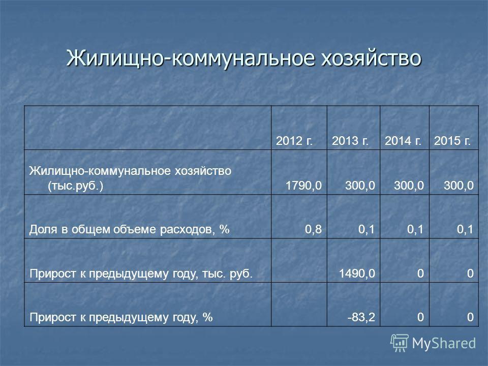 Жилищно-коммунальное хозяйство 2012 г.2013 г.2014 г.2015 г. Жилищно-коммунальное хозяйство (тыс.руб.)1790,0300,0 Доля в общем объеме расходов, %0,80,1 Прирост к предыдущему году, тыс. руб. 1490,000 Прирост к предыдущему году, % -83,200