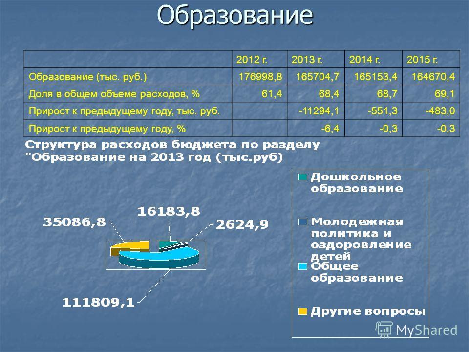 Образование 2012 г.2013 г.2014 г.2015 г. Образование (тыс. руб.)176998,8165704,7165153,4164670,4 Доля в общем объеме расходов, %61,468,468,769,1 Прирост к предыдущему году, тыс. руб. -11294,1-551,3-483,0 Прирост к предыдущему году, % -6,4-0,3