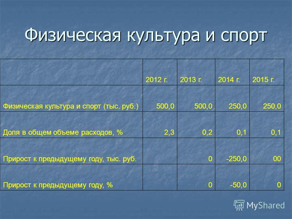Физическая культура и спорт 2012 г.2013 г.2014 г.2015 г. Физическая культура и спорт (тыс. руб.)500,0 250,0 Доля в общем объеме расходов, %2,30,20,1 Прирост к предыдущему году, тыс. руб. 0-250,000 Прирост к предыдущему году, % 0-50,00