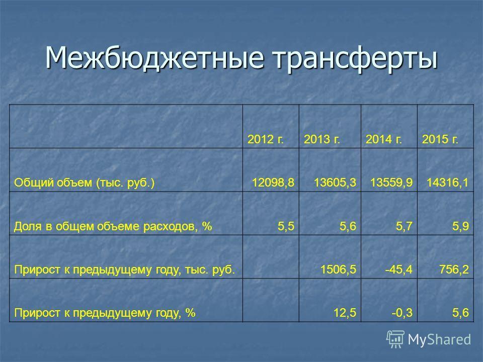 Межбюджетные трансферты 2012 г.2013 г.2014 г.2015 г. Общий объем (тыс. руб.)12098,813605,313559,914316,1 Доля в общем объеме расходов, %5,55,65,75,9 Прирост к предыдущему году, тыс. руб. 1506,5-45,4756,2 Прирост к предыдущему году, % 12,5-0,35,6