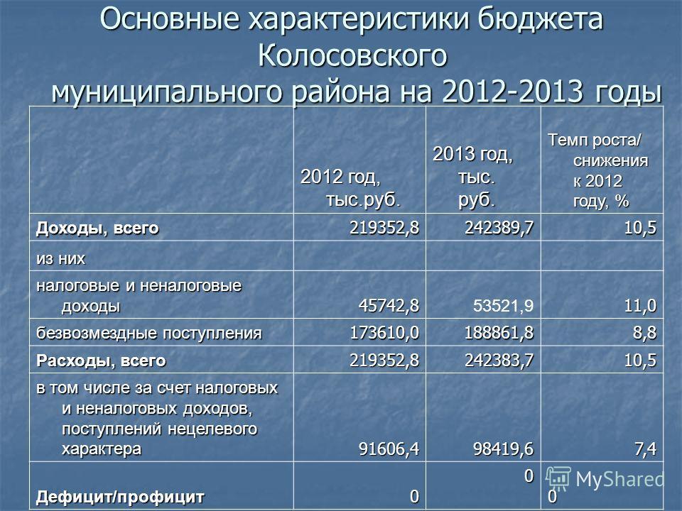 Основные характеристики бюджета Колосовского муниципального района на 2012-2013 годы 2012 год, тыс.руб. 2013 год, тыс. руб. Темп роста/ снижения к 2012 году, % Доходы, всего 219352,8242389,710,5 из них налоговые и неналоговые доходы 45742,8 53521,911