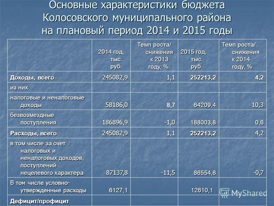 Основные характеристики бюджета Колосовского муниципального района на плановый период 2014 и 2015 годы 2014 год, тыс. руб. Темп роста/ снижения к 2013 году, %. 2015 год, тыс. руб. Темп роста/ снижения к 2014 году, % Доходы, всего 245082,91,1252213,24