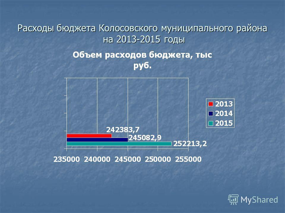 Расходы бюджета Колосовского муниципального района на 2013-2015 годы