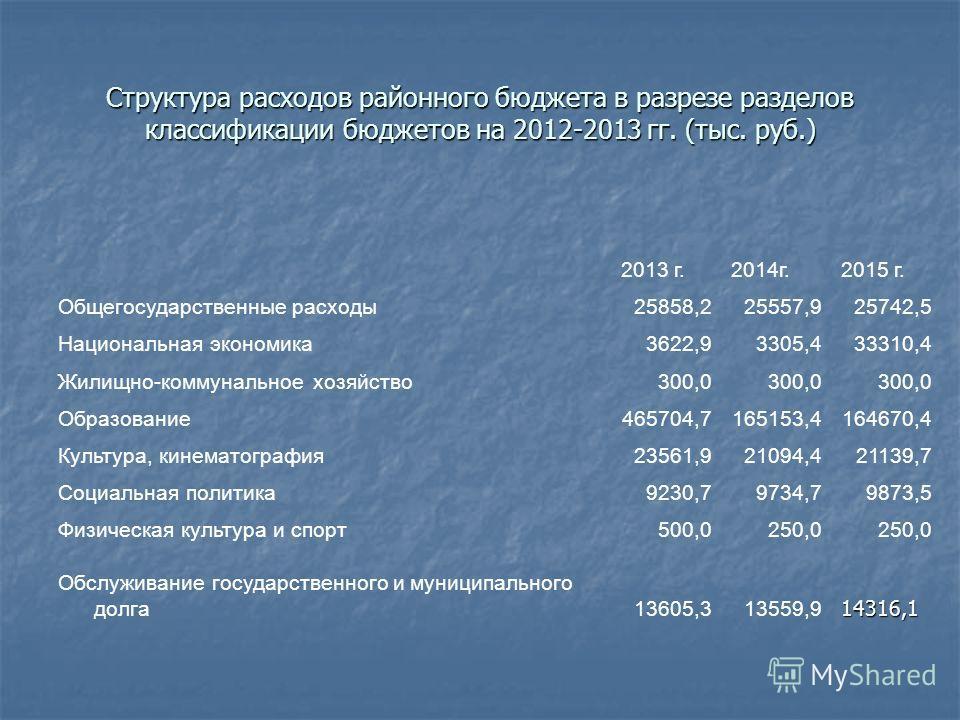 Структура расходов районного бюджета в разрезе разделов классификации бюджетов на 2012-2013 гг. (тыс. руб.) 2013 г.2014г.2015 г. Общегосударственные расходы25858,225557,925742,5 Национальная экономика3622,93305,433310,4 Жилищно-коммунальное хозяйство