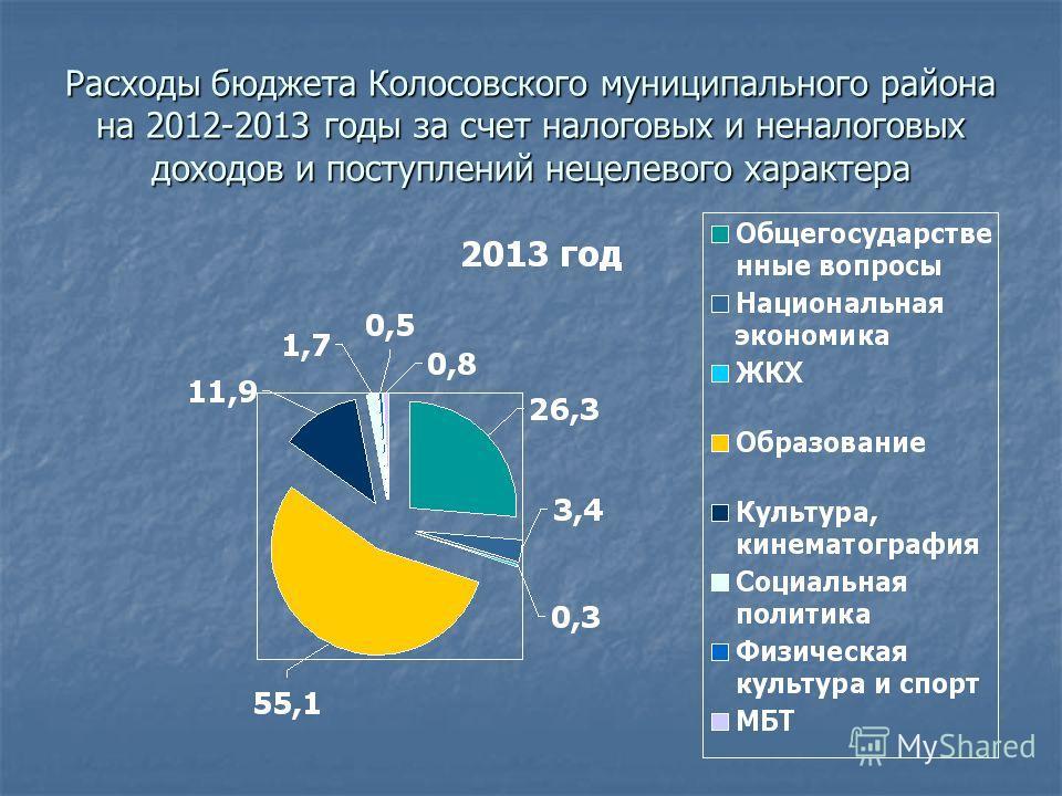 Расходы бюджета Колосовского муниципального района на 2012-2013 годы за счет налоговых и неналоговых доходов и поступлений нецелевого характера