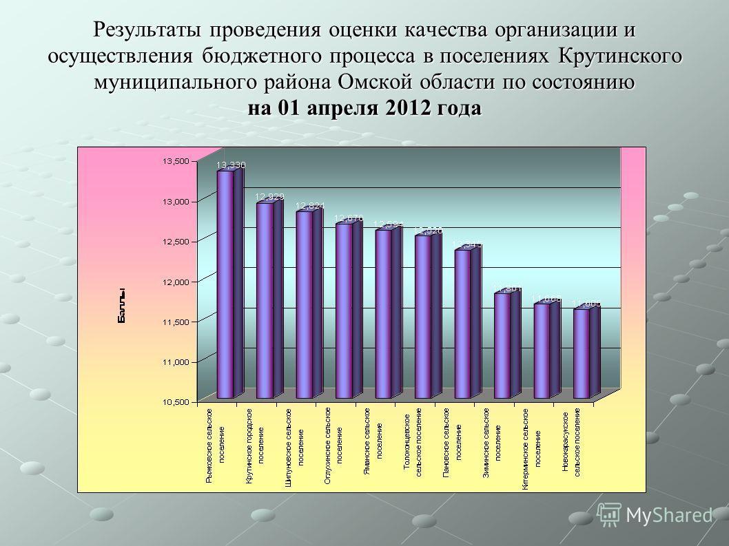 Результаты проведения оценки качества организации и осуществления бюджетного процесса в поселениях Крутинского муниципального района Омской области по состоянию на 01 апреля 2012 года