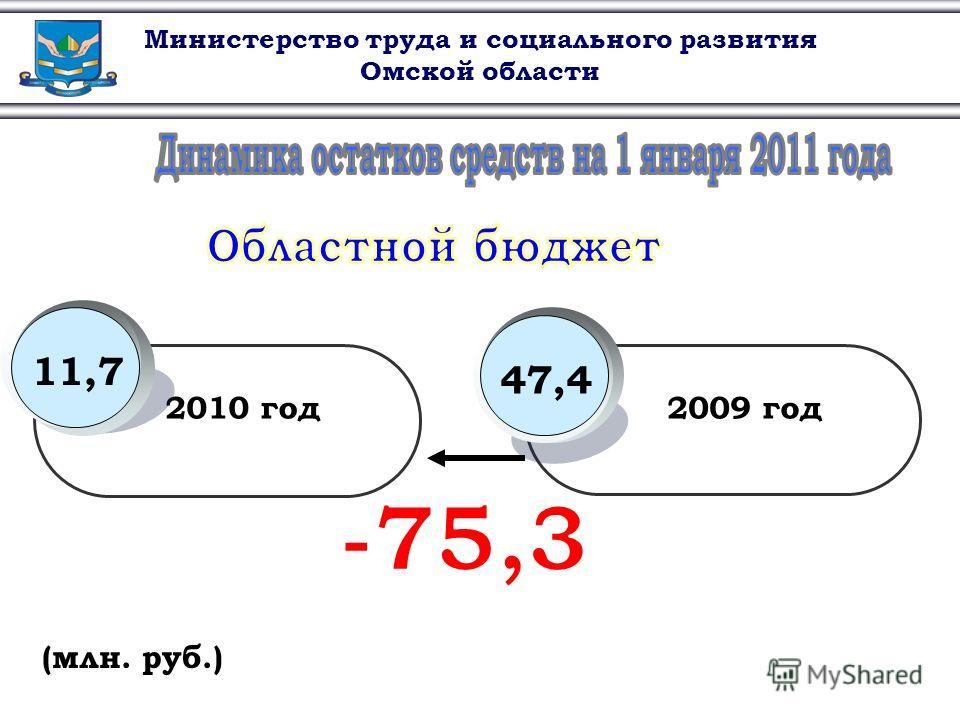 Министерство труда и социального развития Омской области (млн. руб.) 2010 год2009 год 47,411,7
