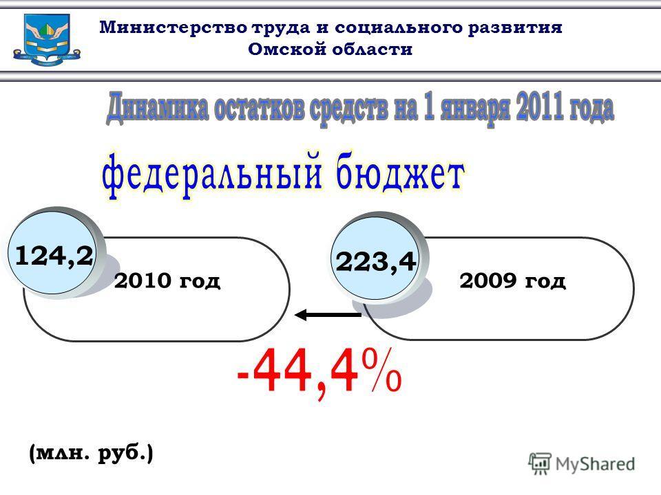Министерство труда и социального развития Омской области (млн. руб.) 2010 год2009 год 223,4124,2