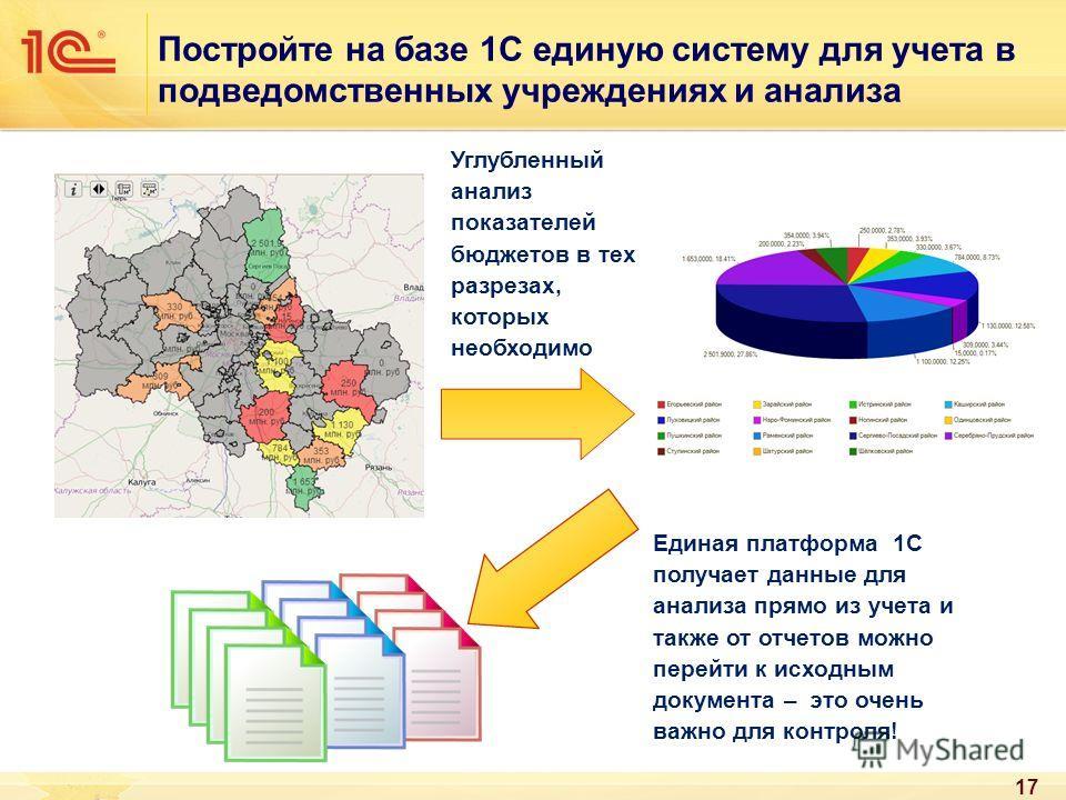 Постройте на базе 1С единую систему для учета в подведомственных учреждениях и анализа 17 Углубленный анализ показателей бюджетов в тех разрезах, которых необходимо Единая платформа 1С получает данные для анализа прямо из учета и также от отчетов мож