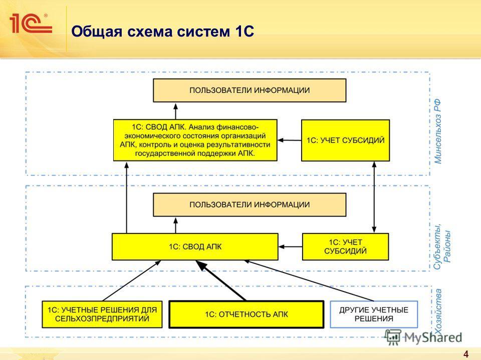 Общая схема систем 1С 4
