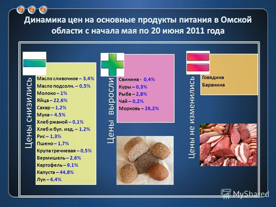 Цены выросли Цены снизились Цены не изменились Свинина - 0,4% Куры – 0,3% Рыба – 2,8% Чай – 0,2% Морковь – 26,2% Масло сливочное – 3,4% Масло подсолн. – 0,5% Молоко – 1% Яйца – 22,6% Сахар – 1,2% Мука – 4,5% Хлеб ржаной – 0,1% Хлеб и бул. изд. – 1,2%