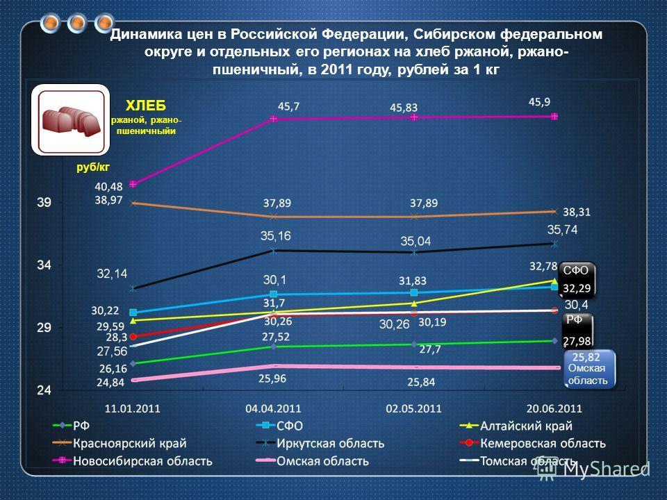 Динамика цен в Российской Федерации, Сибирском федеральном округе и отдельных его регионах на хлеб ржаной, ржано- пшеничный, в 2011 году, рублей за 1 кг СФО РФ Омская область руб/кг ХЛЕБ ржаной, ржано- пшеничныйи