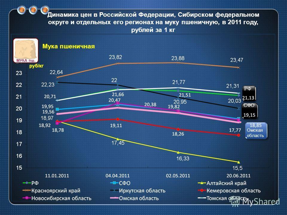 Динамика цен в Российской Федерации, Сибирском федеральном округе и отдельных его регионах на муку пшеничную, в 2011 году, рублей за 1 кг СФО РФ Омская область руб/кг Мука пшеничная МУКА пш.